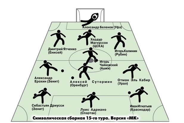 Эксперт рассказал, кто победит в матче  «Спартак» - «Локомотив»