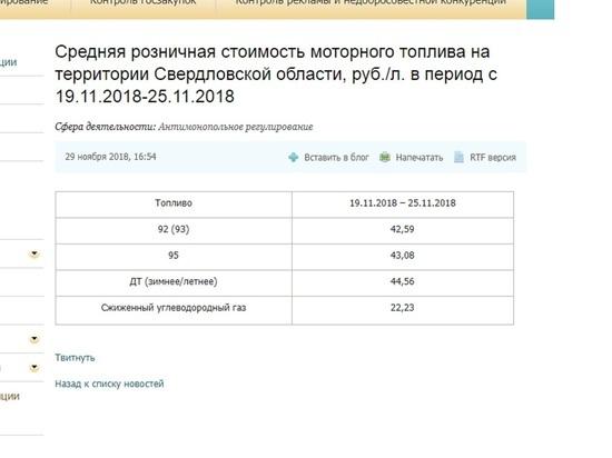 ФАС зафиксировала повышение цен на горючее вСвердловской области