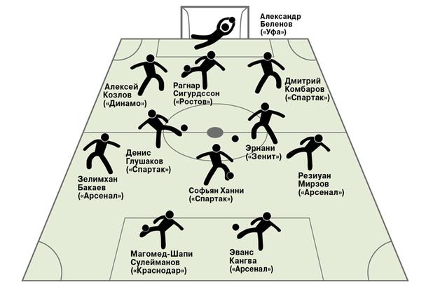 """Эксперт объяснил, что сделал Кононов для """"Спартака"""""""