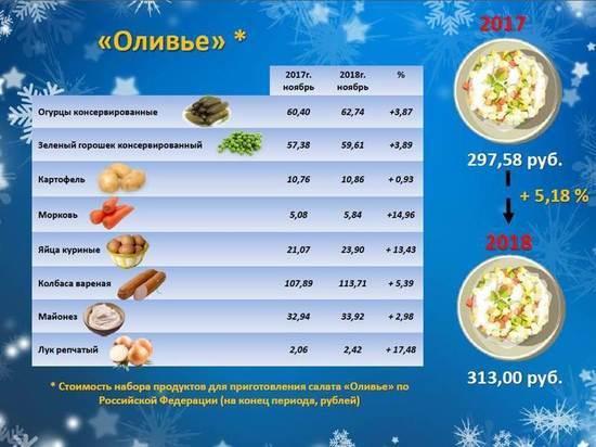 Не пряником единым: Росстат сравнил цены на «Оливье» в регионах России