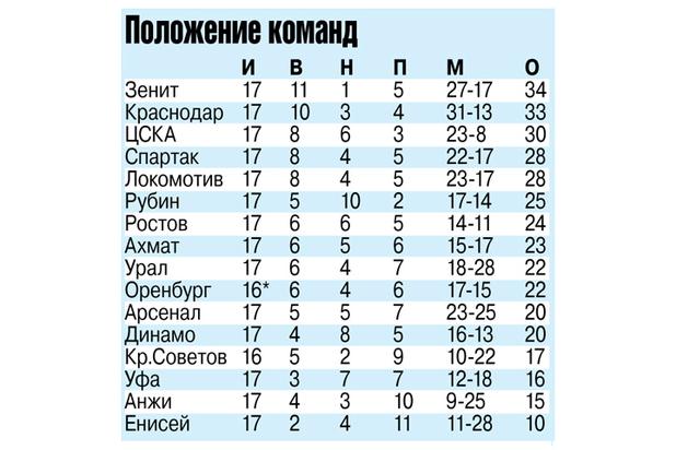 Футбол, РПЛ: игрой выделяется только «Краснодар»