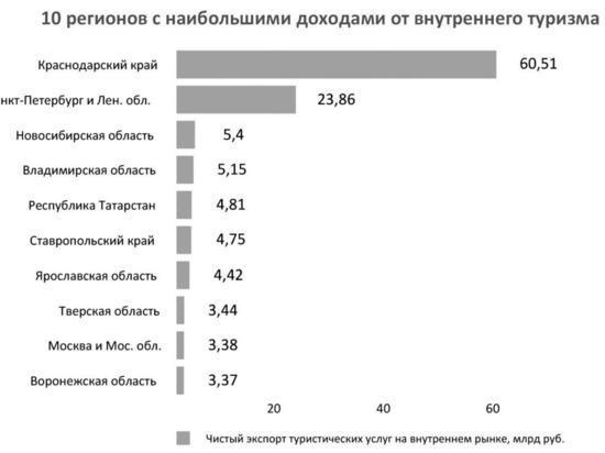 Сбербанк выяснил, сколько зарабатывают на внутреннем туризме регионы