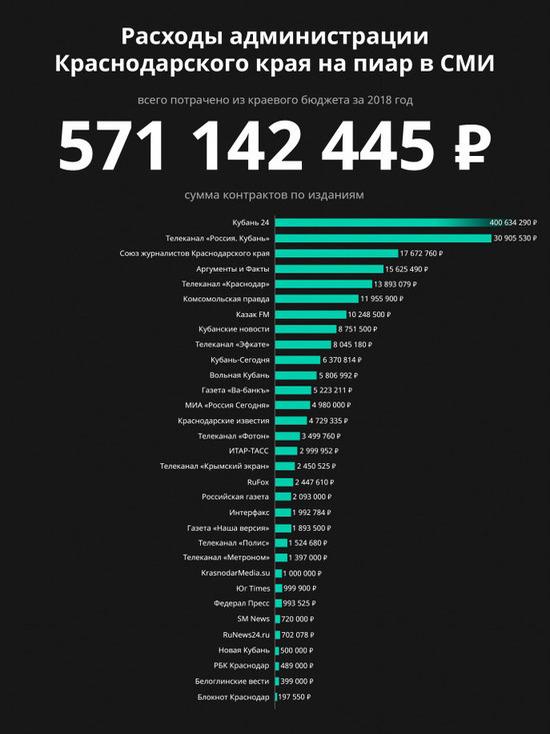 На пиар в СМИ краевые власти потратили 570 миллионов бюджетных денег