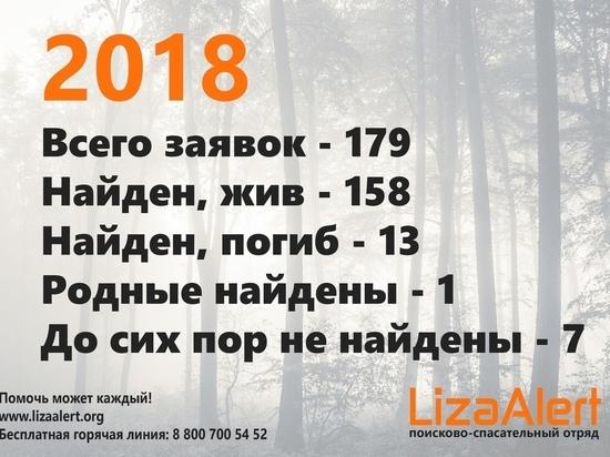 Найдены 158 потерявшихся людей: ивановские поисковики подвели итоги 2018 года