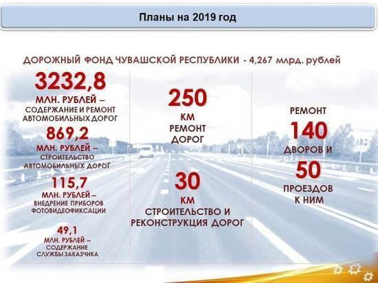 В текущем году в Чувашии планируют отремонтировать 250 км автодорог