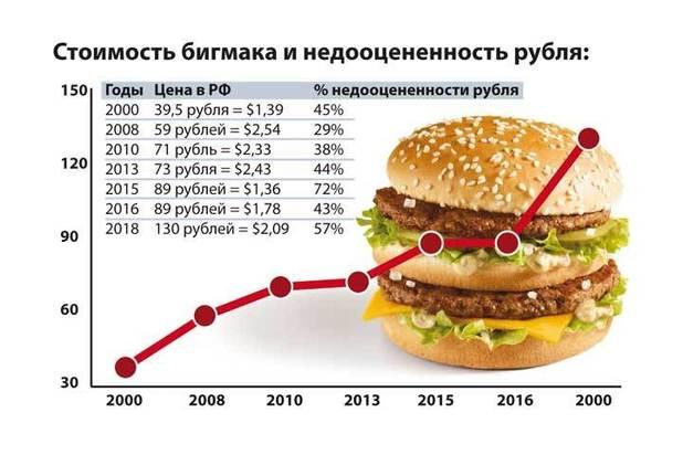 """Эксперты объяснили, почему """"индекс Биг-Мака"""" показал недооцененность рубля"""