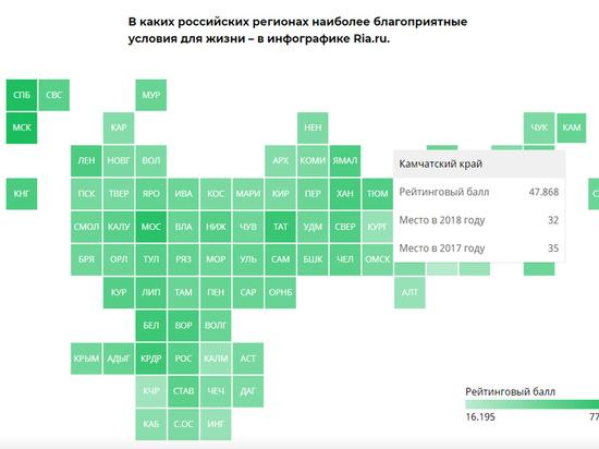 Камчатка в рейтинге регионов по качеству жизни заняла 32 место