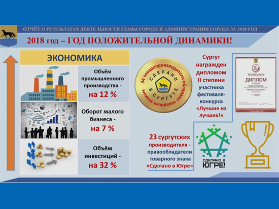 Глава Сургута ВадимШувалов отчитался перед депутатами города оработе администрации в2018году