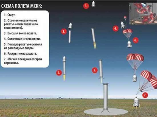 Первый туристический космодром построят в Нижегородской области