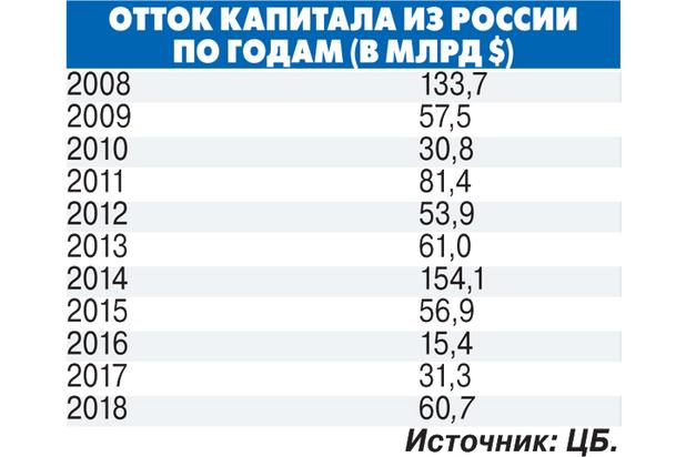 ee0598e216edb45a35df2de22408ef30 - Отток капитала достиг катастрофических значений: Россия теряет все больше