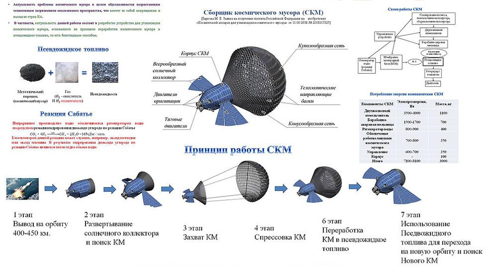 Российские ученые создали «хищный» спутник: будет питаться космическим мусором