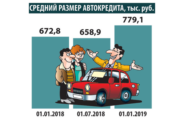 6f39f29e1342b86d67707603c2d3a06e - Россияне в преддверии подорожания активно скупают машины в кредит