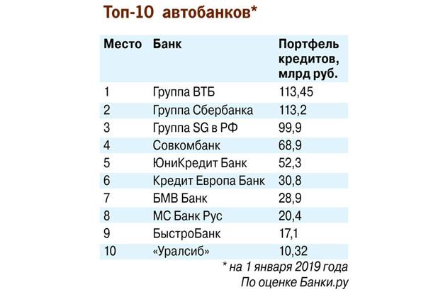 0744e005e40486b473793b7ca1730e77 - Россияне в преддверии подорожания активно скупают машины в кредит