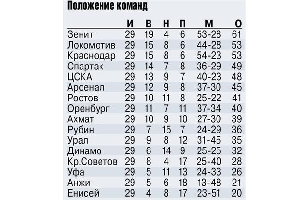 Владимир Эштреков: «Лучших тренеров и футболистов будем называть после финала Кубка»