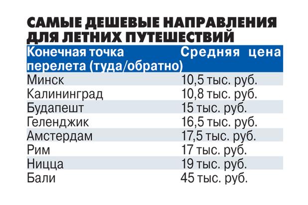 Большинству российских туристов по карману оказалось только отечественное солнце