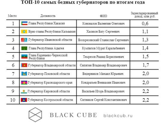 Рамзан Кадыров вошел в список «середняков» по доходам