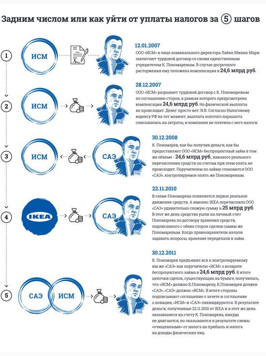Многолетний спор Пономарёва с ИКЕА подходит к концу