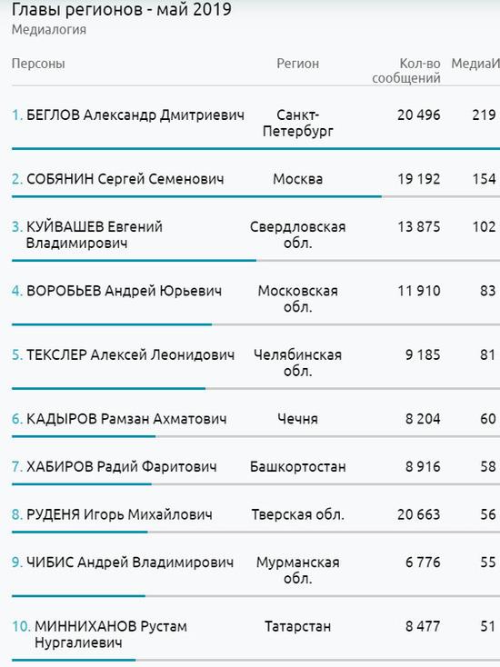 Игорь Руденя вошел в ТОП сразу в двух рейтингах за май