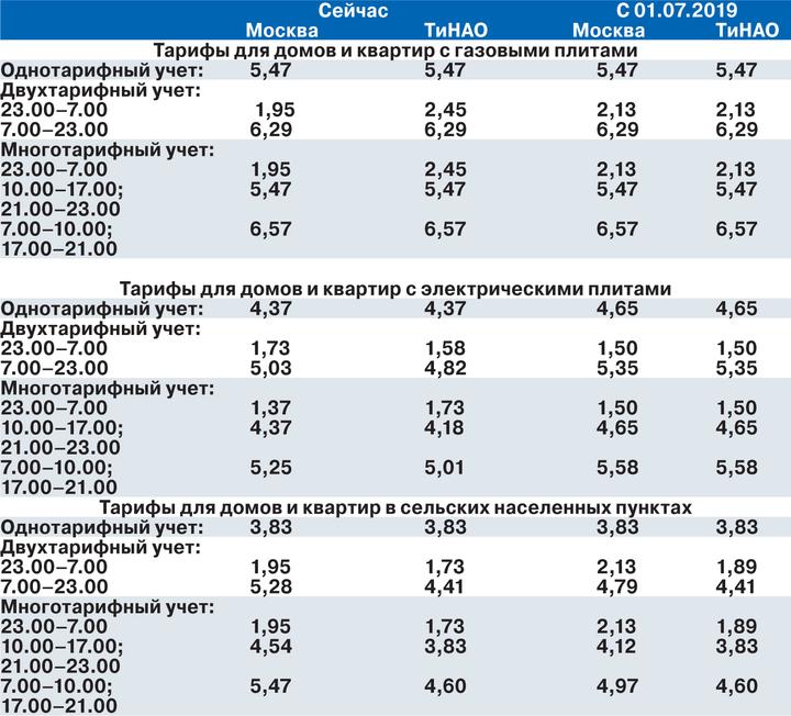 Стало известно, как изменятся тарифы на электроэнергию в Москве с 1 июля