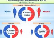В 2018 году из Кузбасса в другие регионы страны уехали 13 203 человека в возрасте 15-29 лет, страну сменили 1 430 человек, что значительно больше показателей пятилетней давности: в 2014 году РФ покинули 515 молодых кузбассовцев