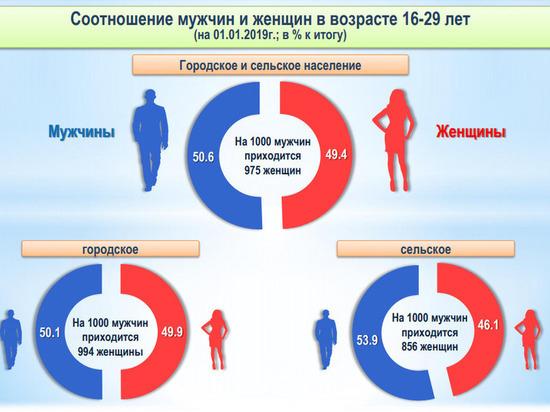 Убыль численности молодежи в Кузбассе усилилась
