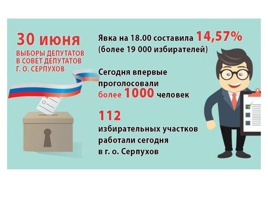 Почти 20 тысяч серпуховичей поучаствовали в выборах депутатского корпуса
