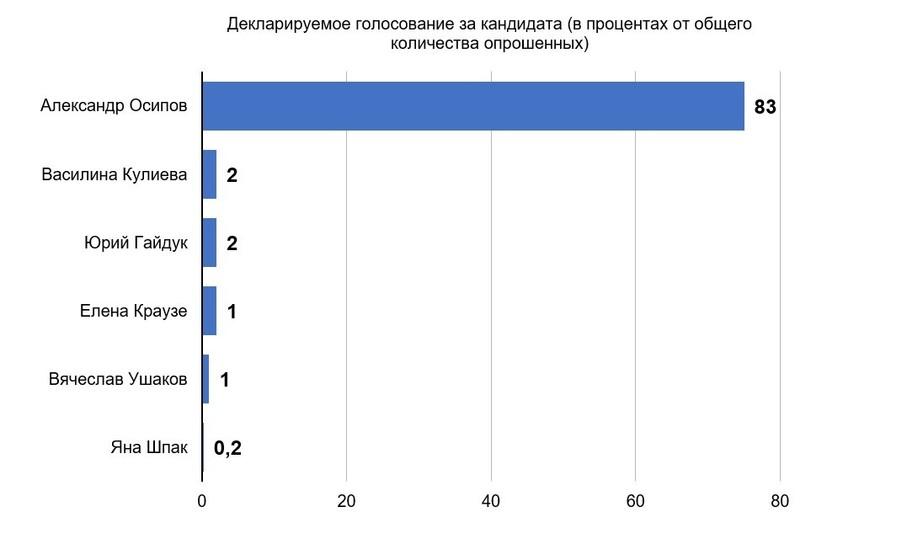 С чем кандидаты подошли к губернаторской гонке в Забайкалье