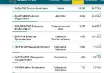 Рамзан Кадыров вошел в топ-3 глав регионов России по упоминаниям в СМИ