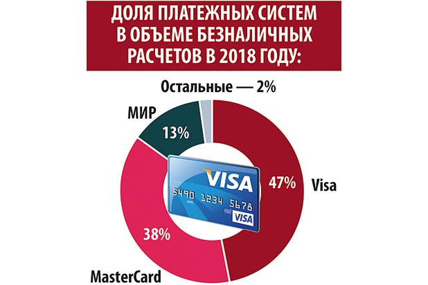 Угрозу ухода из России Visa и MasterCard признали реальной