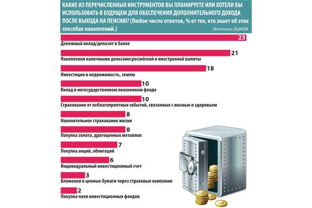 Жители России поведали обальтернативных источниках заработка после выхода напенсию