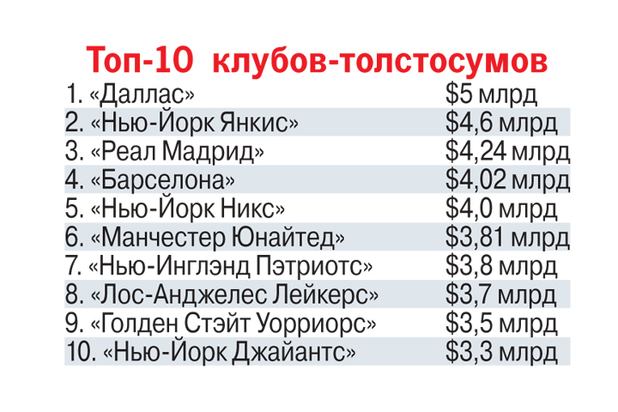 d1a0b8ac1e9909c998021f2341669106 - Пир миллионеров: сколько тратят на самые дорогие спортивные команды мира