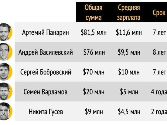 Российские хоккеисты подписали многомиллионные контракты в Америке