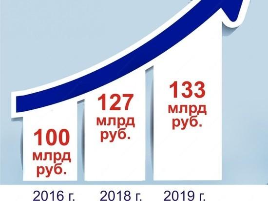 Эксперт: рост доходов бюджета Ставрополья — результат усилий власти