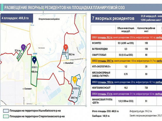 Хабиров подписал заявку о создании в Башкирии ОЭЗ «Алга»
