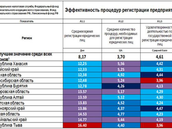 Правительство Хакасии намерено повысить национальный рейтинг республики