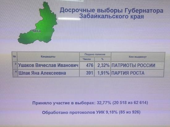 Ушаков обошел Шпак после обработки 9,2% протоколов