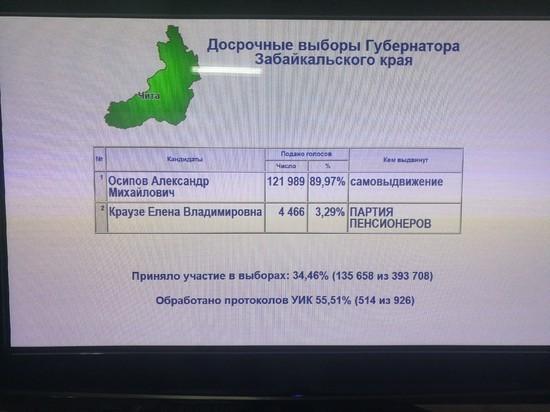 Более 50% протоколов участковых комиссий обработали в Забайкалье