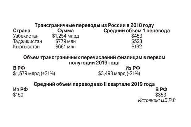 Россию залили иностранными деньгами: переводы из Латвии выросли в разы