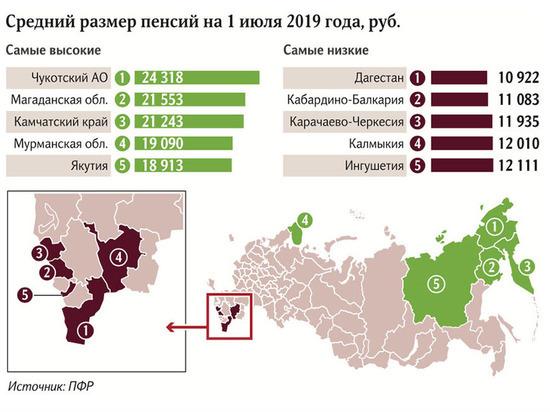 Самые низкие пенсии в России выплачивают на Северном Кавказе