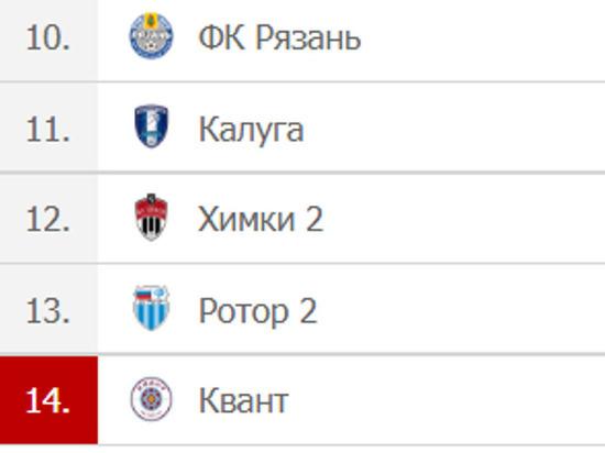 Калужские футбольные клубы в аутсайдерах турнира