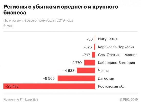 Эксперты отметили «кавказский парадокс» в прибыли-убытках компаний СКФО