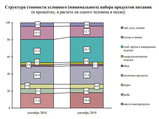 Новосибирскстат озвучил новую стоимость минимального набора продуктов