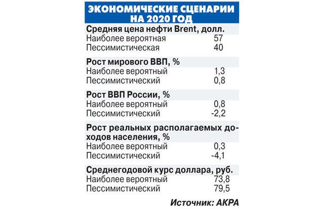 «Мировой экономический кризис грянет в 2020 году и накроет Россию»