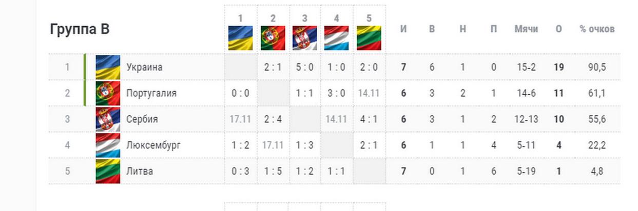 Сборная Украины переиграла Португалию и вышла на Евро-2020