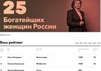 Петербурженка вошла в топ-25 богатейших женщин России по версии Forbes