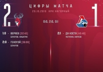 Марков не помог: Локомотив проиграл «Торпедо» на выезде