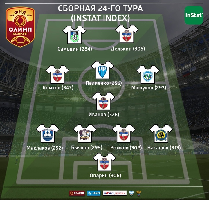 Красноярский ФК «Енисей» поставил рекорд в сибирском дерби ... Енисей ФК