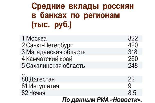 Сенсационная статистика: каждый россиянин накопил по 200 тыс. рублей