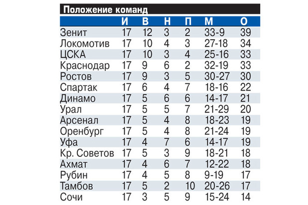 """Тренер Евгений Перевертайло: """"Тедеско верит в звезду Шюррле"""""""