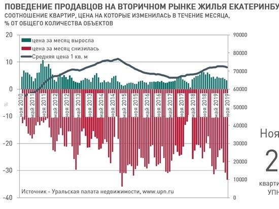 В ноябре в Екатеринбурге подешевела каждая третья квартира на рынке